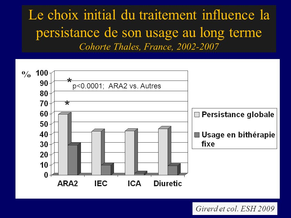 Le choix initial du traitement influence la persistance de son usage au long terme Cohorte Thales, France,