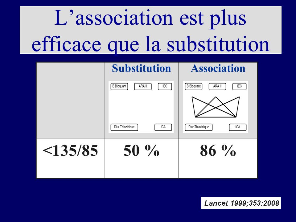 L'association est plus efficace que la substitution