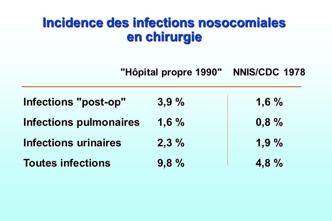 Incidence des infections nosocomiales en chirurgie