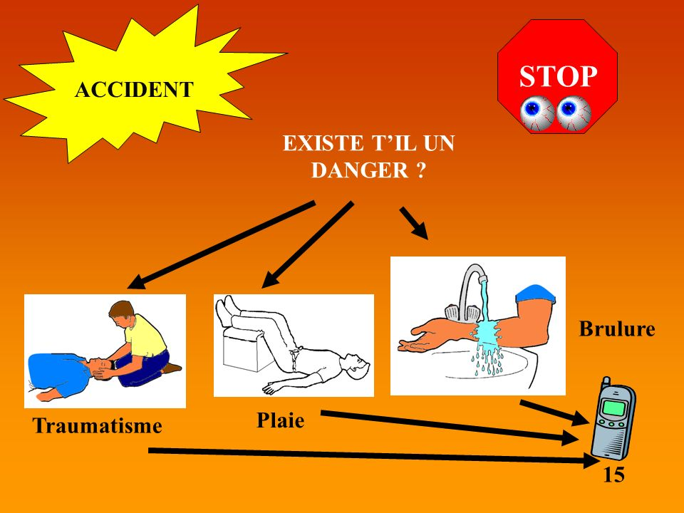 STOP ACCIDENT EXISTE T'IL UN DANGER 15 Traumatisme Plaie Brulure