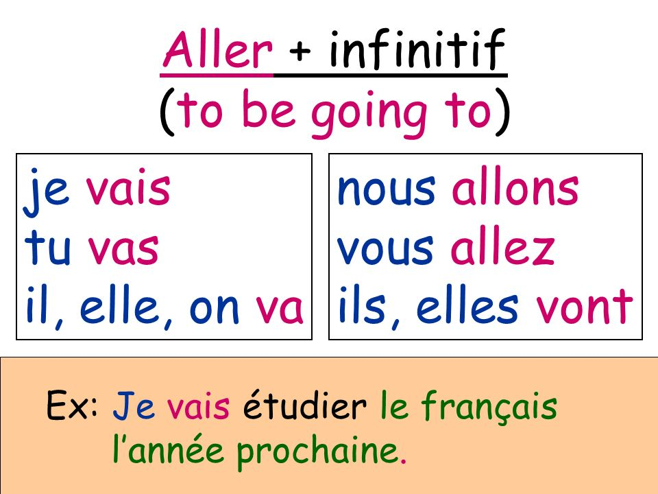 Aller + infinitif (to be going to) je vais tu vas il, elle, on va