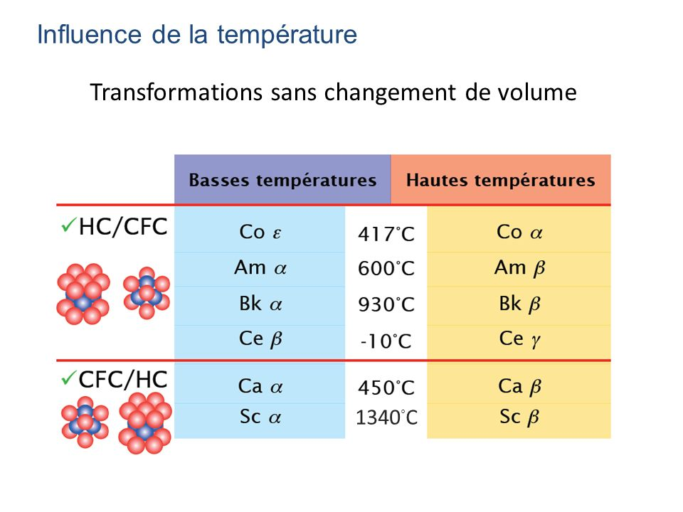 Transformations sans changement de volume