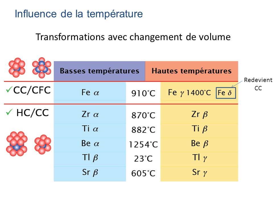 Transformations avec changement de volume