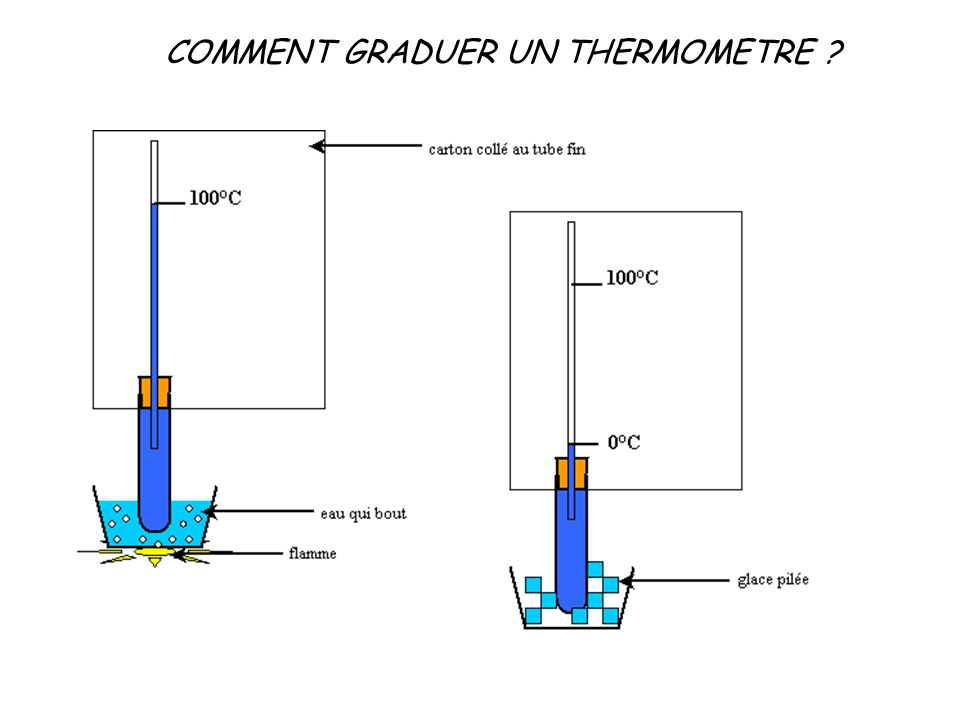 COMMENT GRADUER UN THERMOMETRE