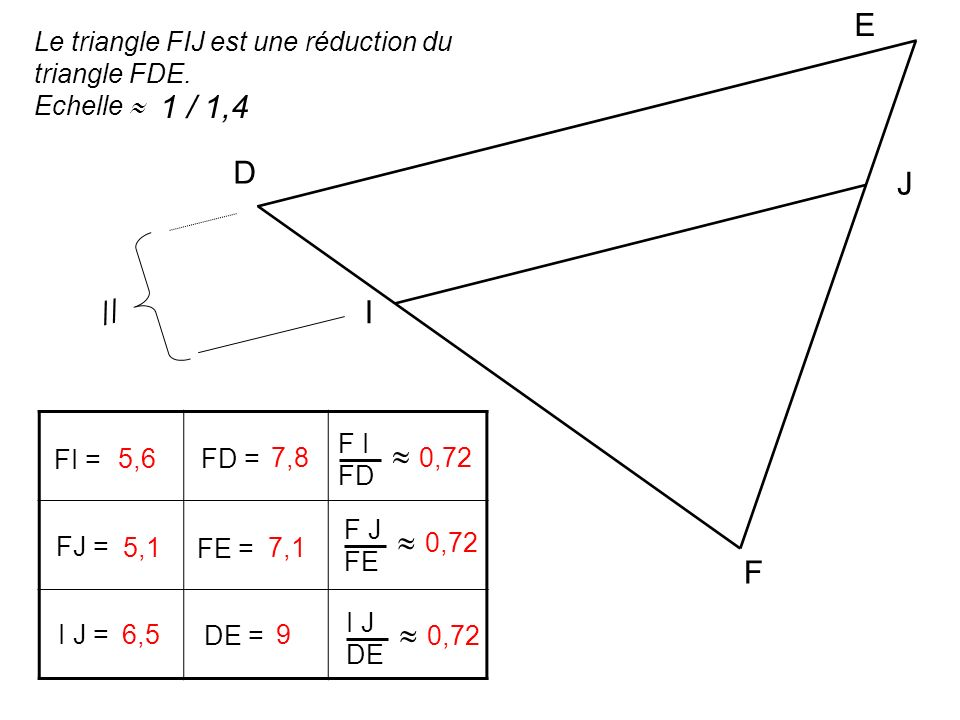 E Le triangle FIJ est une réduction du triangle FDE. Echelle  1 / 1,4. D. J. // I. F I. FD.