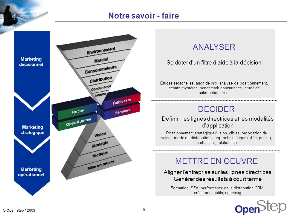 Marketing décisionnel Marketing stratégique Marketing opérationnel