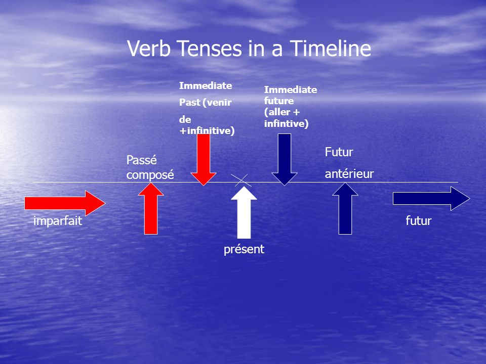 Verb Tenses in a Timeline