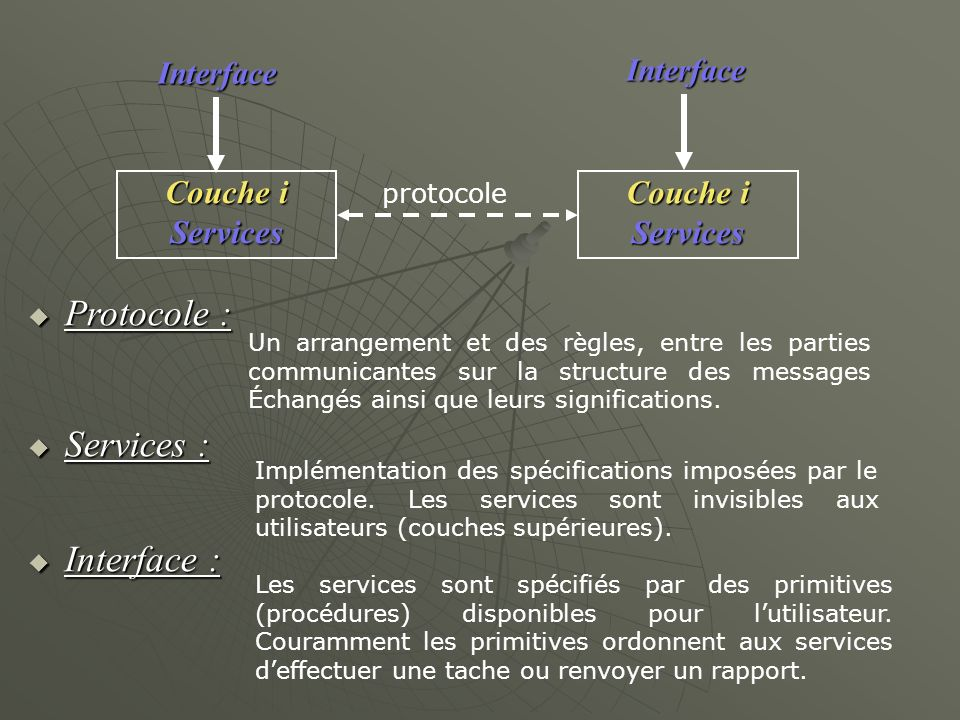 Protocole : Services : Interface : Couche i Services Interface