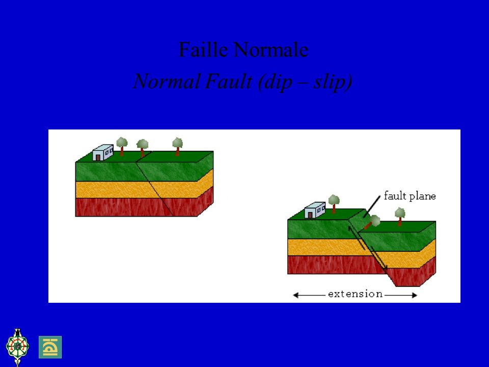 Normal Fault (dip – slip)