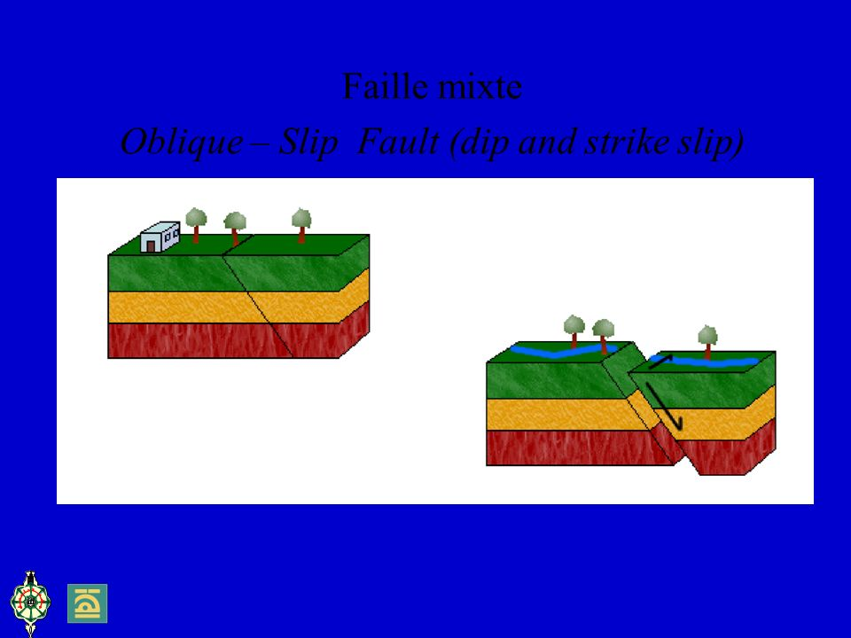 Oblique – Slip Fault (dip and strike slip)