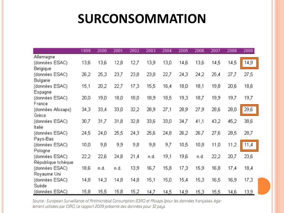 SURCONSOMMATION