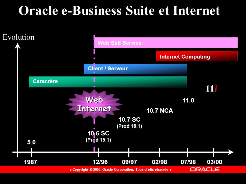 Oracle e-Business Suite et Internet