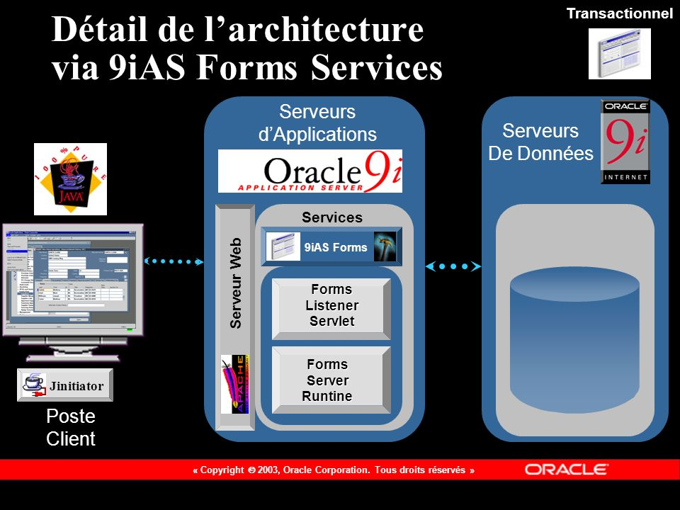 Détail de l'architecture via 9iAS Forms Services