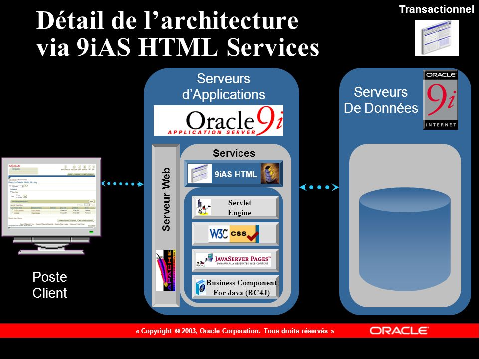 Détail de l'architecture via 9iAS HTML Services