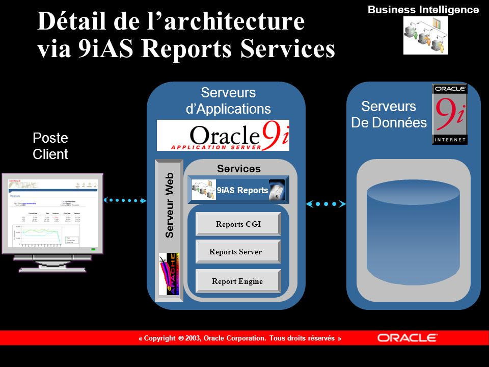 Détail de l'architecture via 9iAS Reports Services