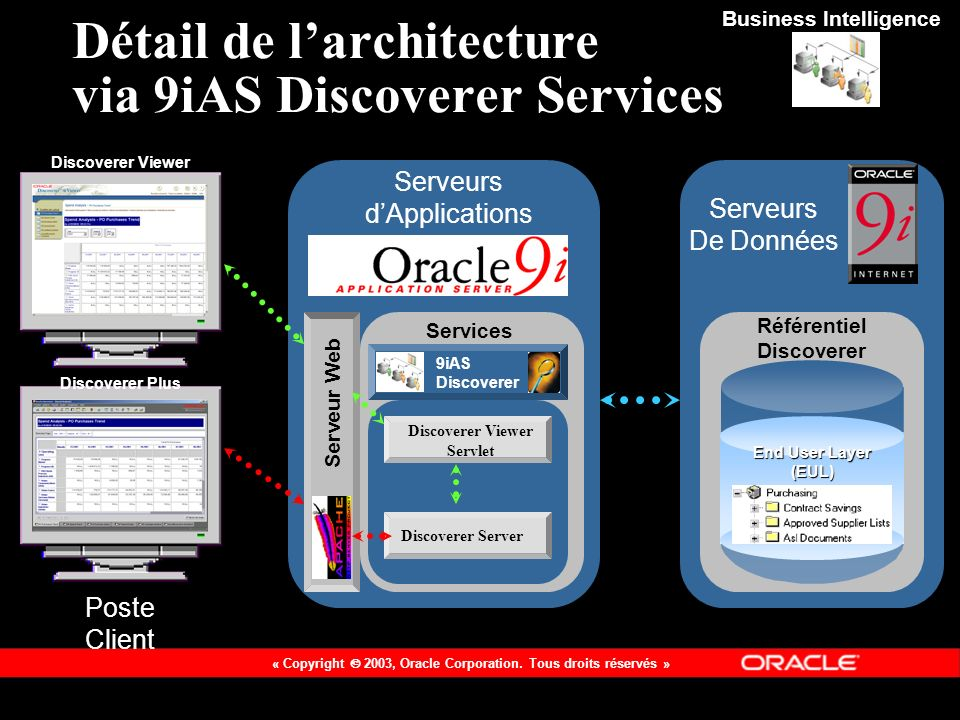 Détail de l'architecture via 9iAS Discoverer Services