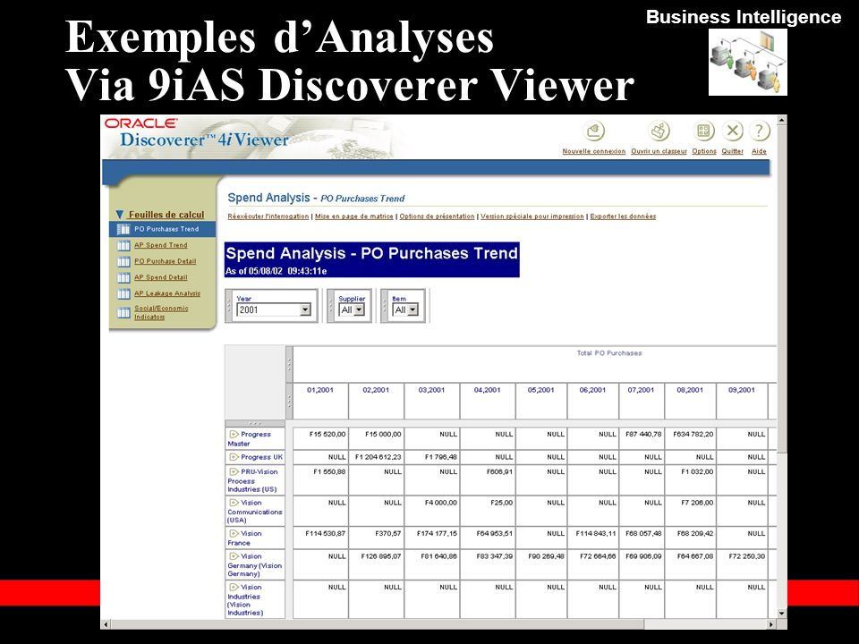 Exemples d'Analyses Via 9iAS Discoverer Viewer