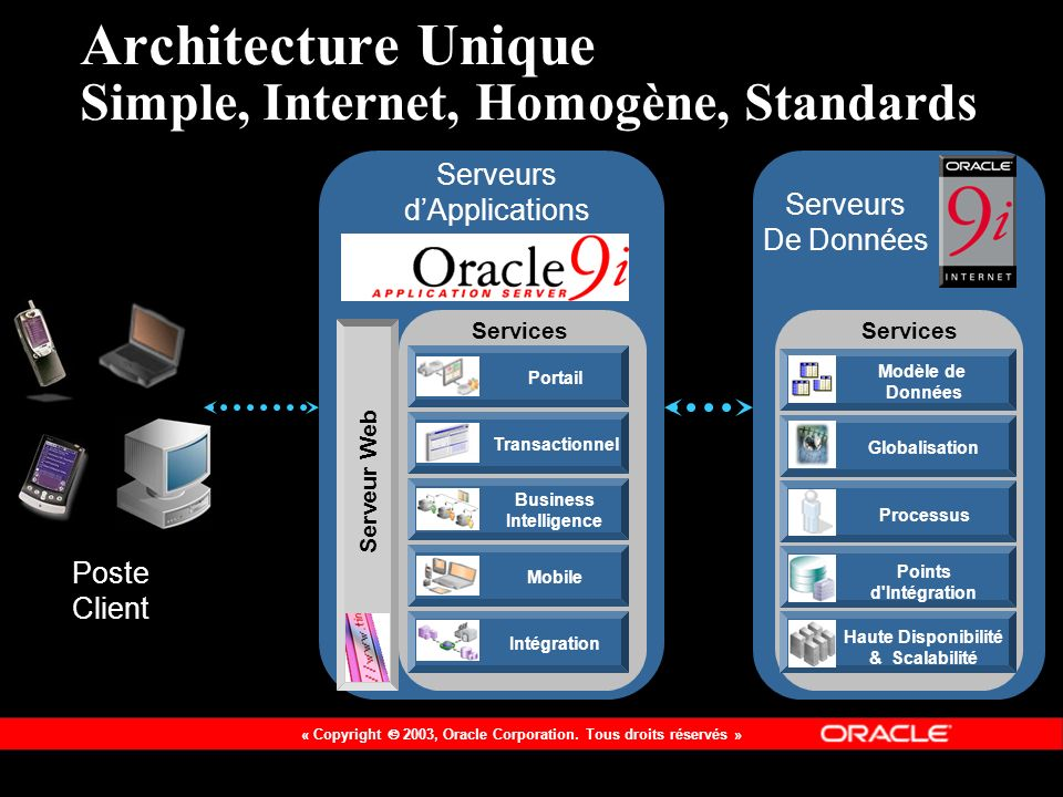Architecture Unique Simple, Internet, Homogène, Standards