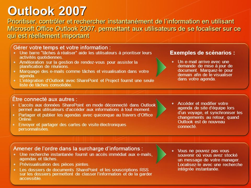 Sommaire Introduction A Microsoft Office System 2007 Integration