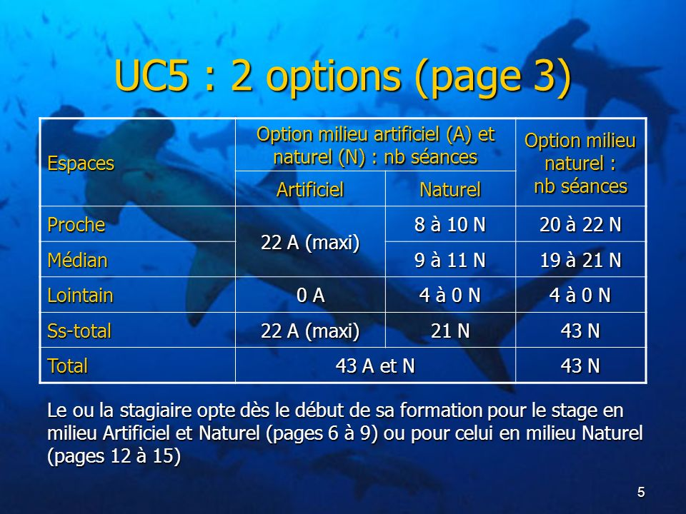 UC5 : 2 options (page 3) Espaces