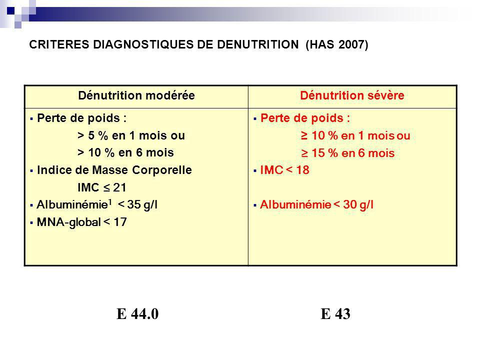 CRITERES DIAGNOSTIQUES DE DENUTRITION (HAS 2007)
