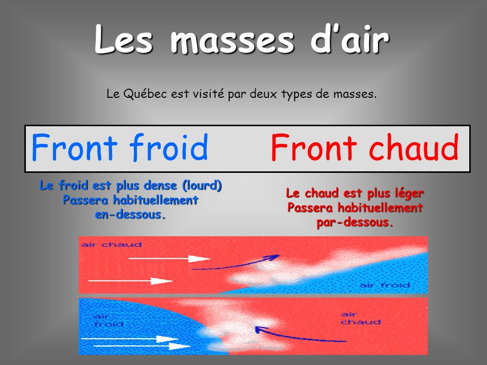 Les masses d'air Front froid Front chaud