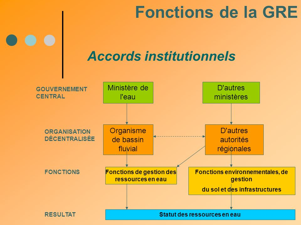 Fonctions de la GRE Accords institutionnels Ministère de l eau
