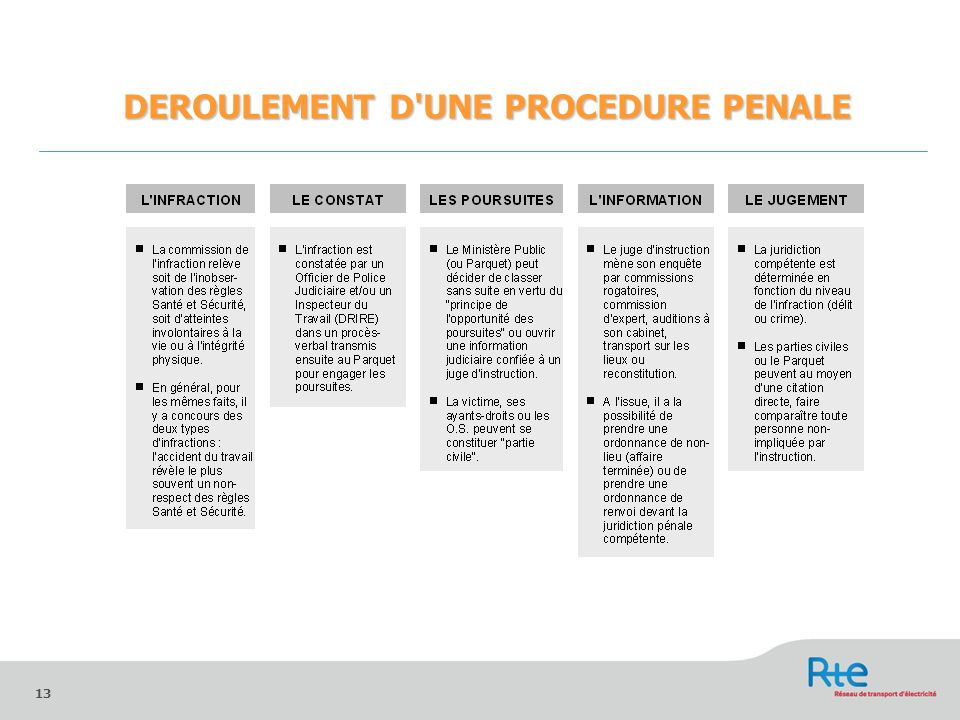 DEROULEMENT D UNE PROCEDURE PENALE