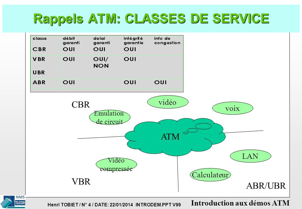 Rappels ATM: CLASSES DE SERVICE