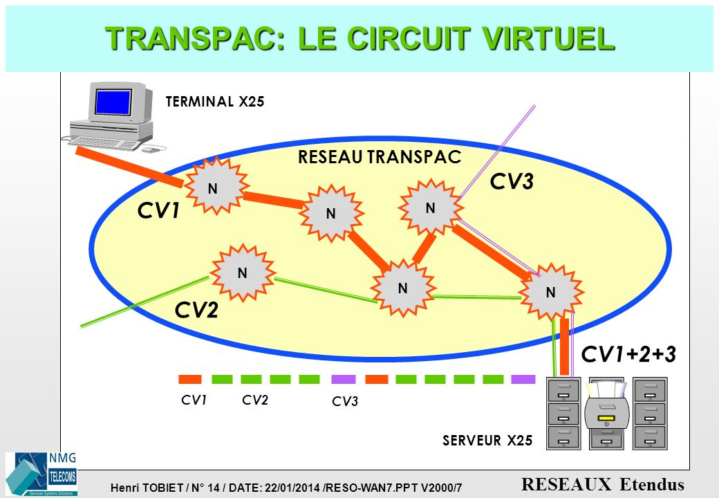 TRANSPAC: LE CIRCUIT VIRTUEL