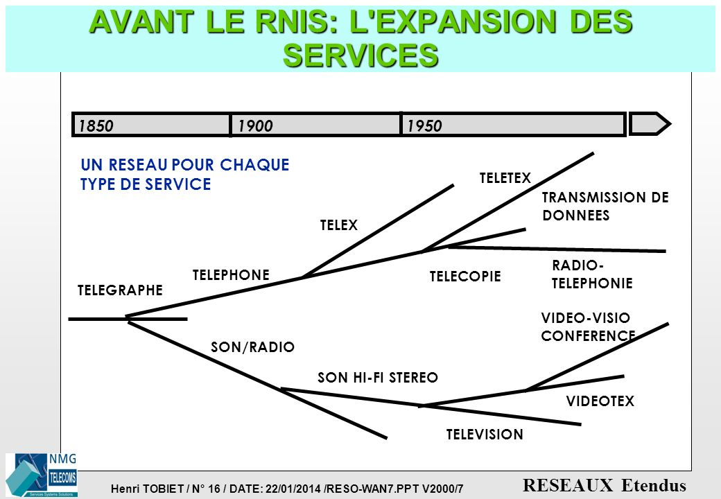 AVANT LE RNIS: L EXPANSION DES SERVICES