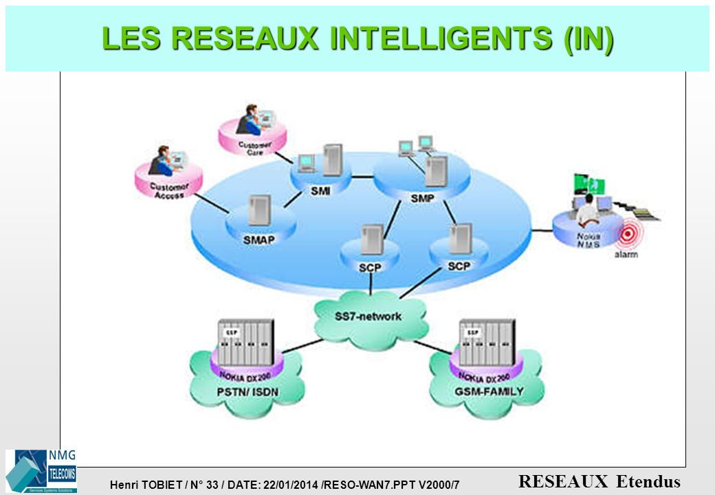 LES RESEAUX INTELLIGENTS (IN)