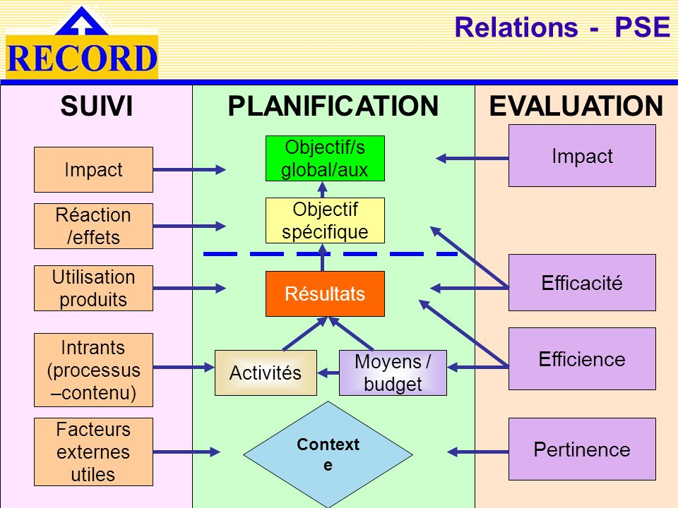 SUIVI PLANIFICATION EVALUATION