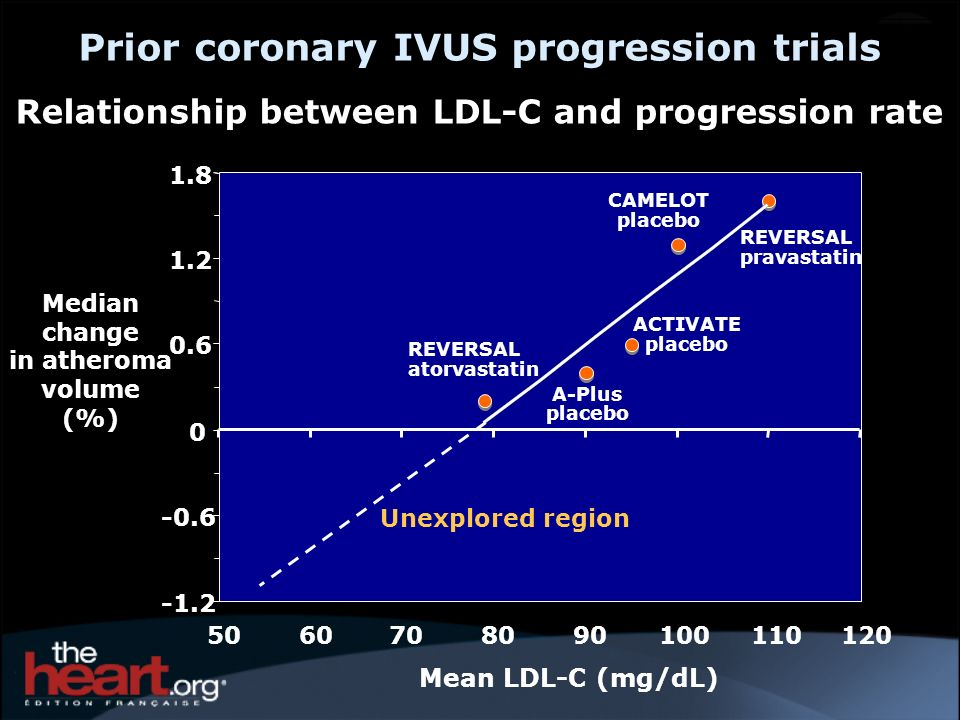 Prior coronary IVUS progression trials