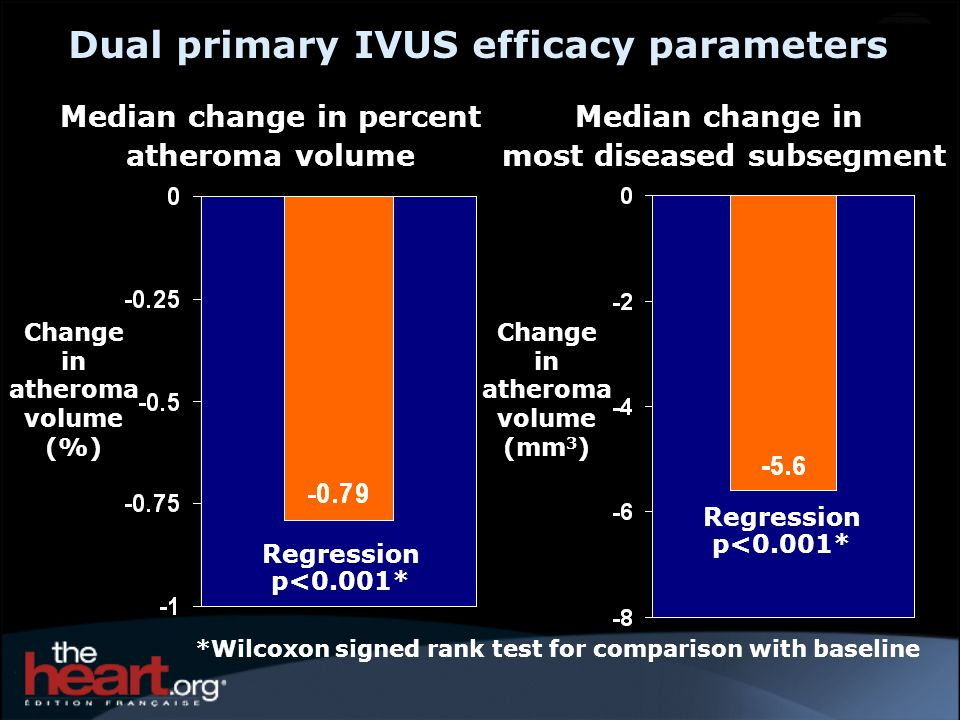 Dual primary IVUS efficacy parameters