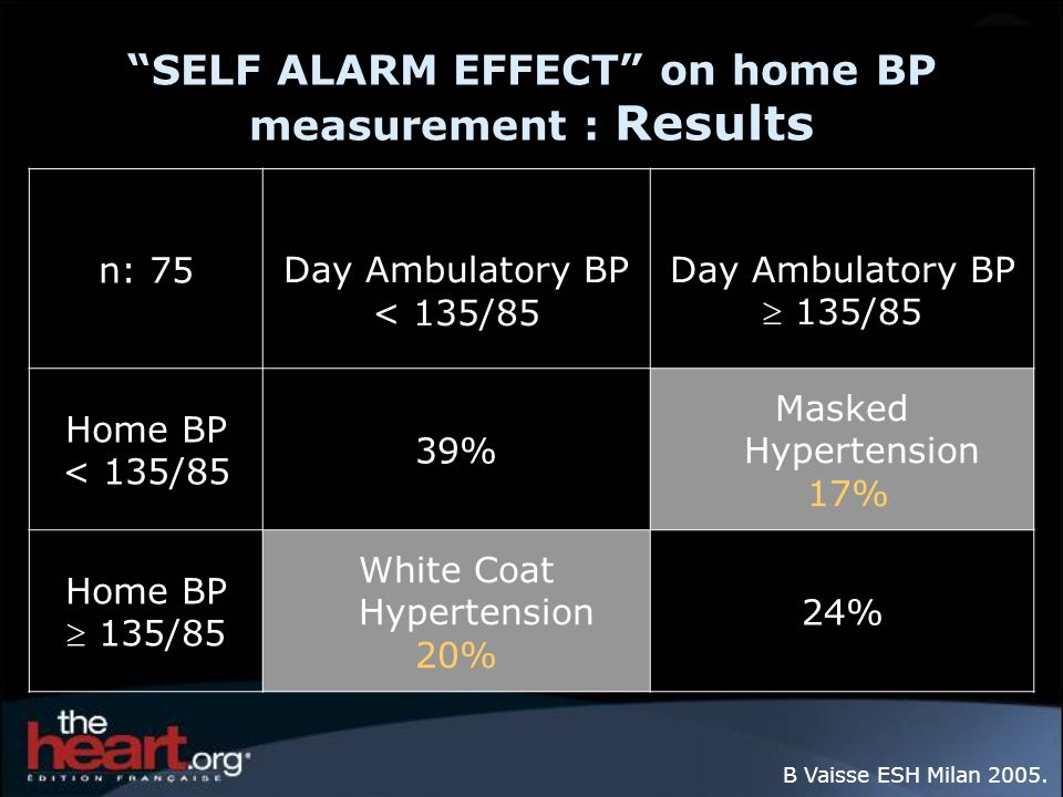SELF ALARM EFFECT on home BP measurement : Results