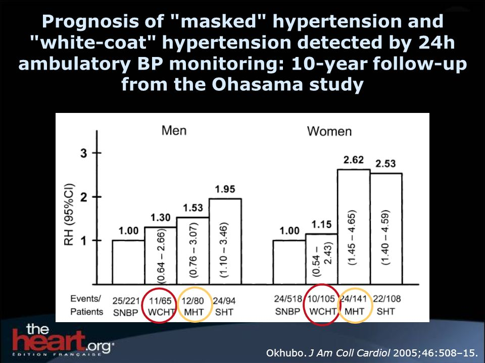 Prognosis of masked hypertension and white-coat hypertension detected by 24h ambulatory BP monitoring: 10-year follow-up from the Ohasama study