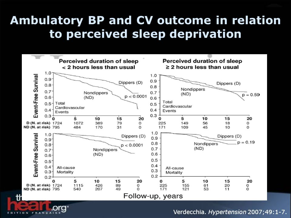Ambulatory BP and CV outcome in relation to perceived sleep deprivation
