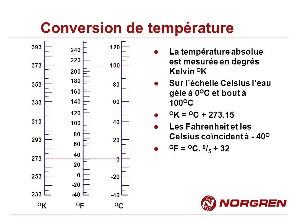 température k conversion