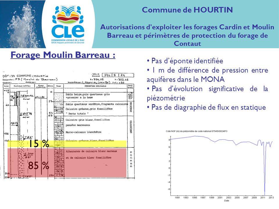 15 % 85 % Forage Moulin Barreau : Commune de HOURTIN