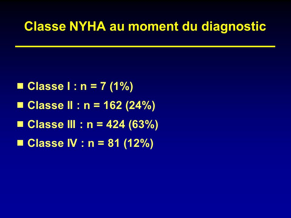 Classe NYHA au moment du diagnostic
