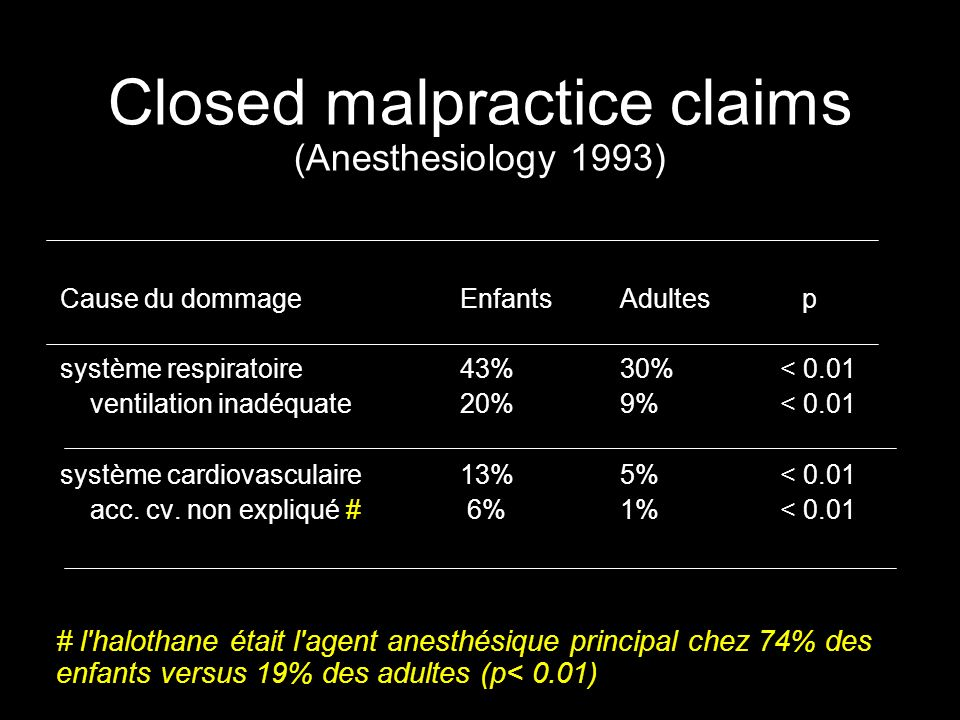 Closed malpractice claims (Anesthesiology 1993)