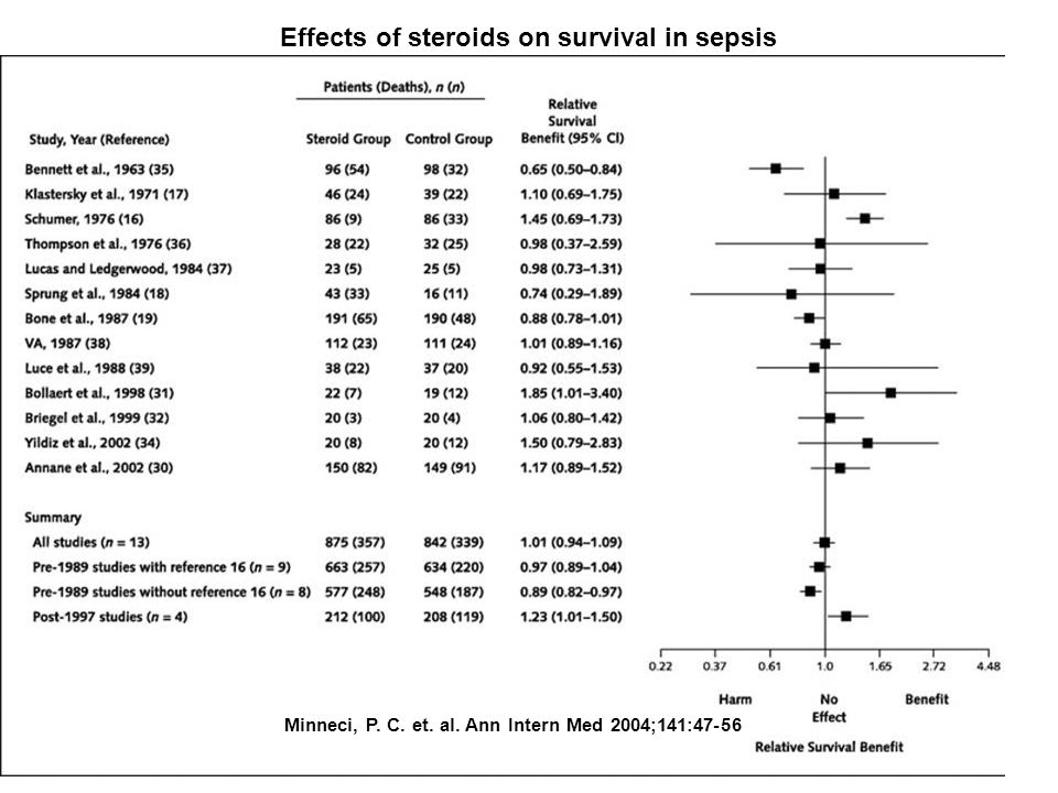 Effects of steroids on survival in sepsis