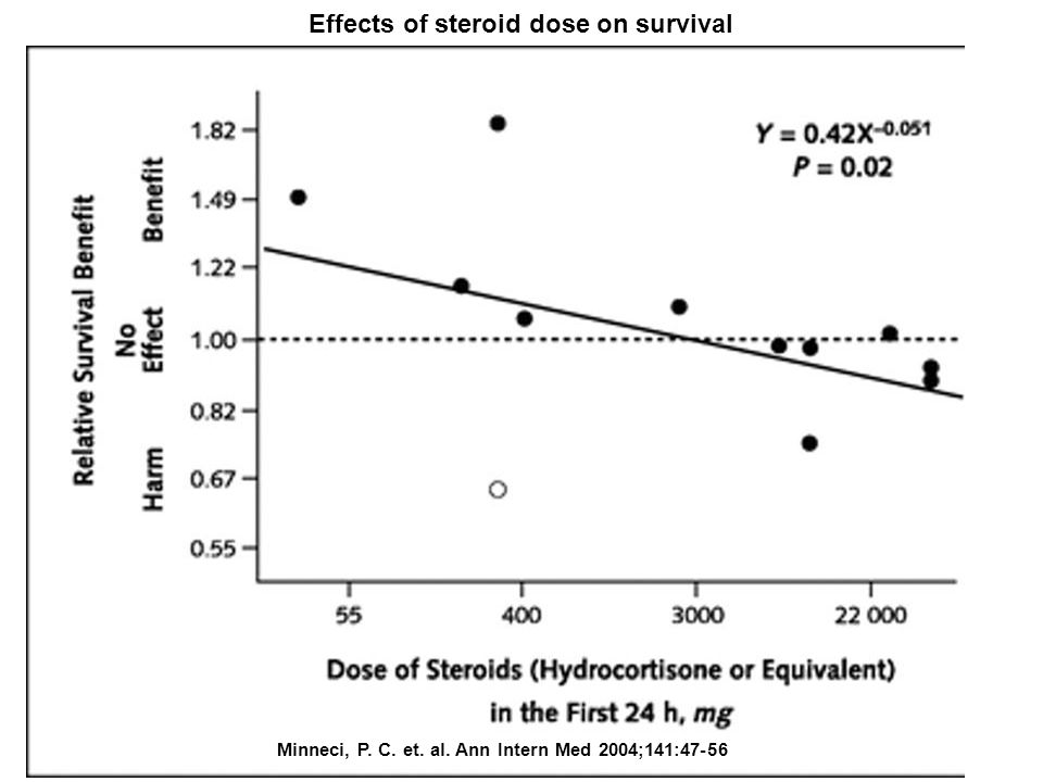 Effects of steroid dose on survival