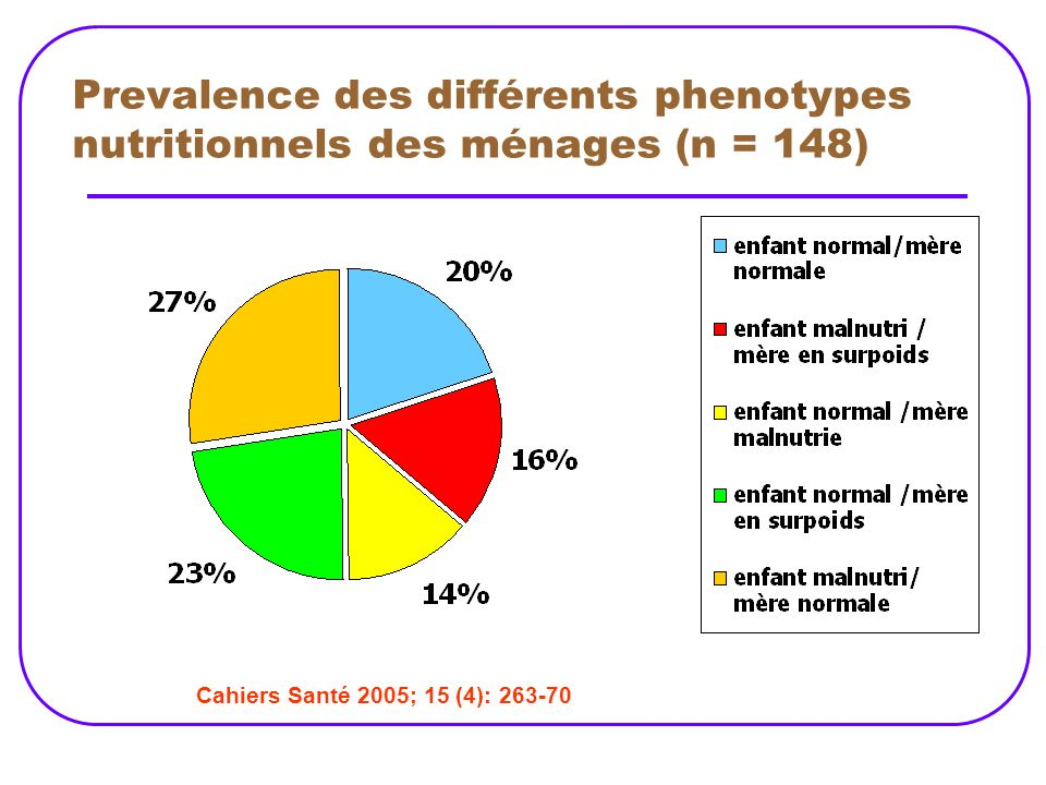 Prevalence des différents phenotypes nutritionnels des ménages (n = 148)