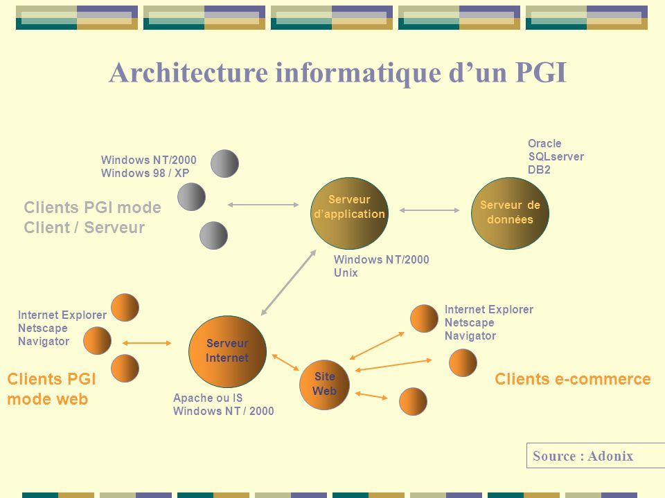 Architecture informatique d'un PGI Serveur d'application