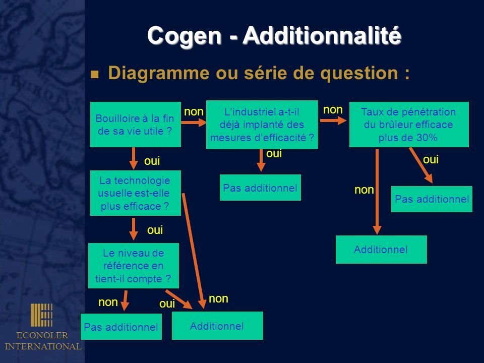 Cogen - Additionnalité