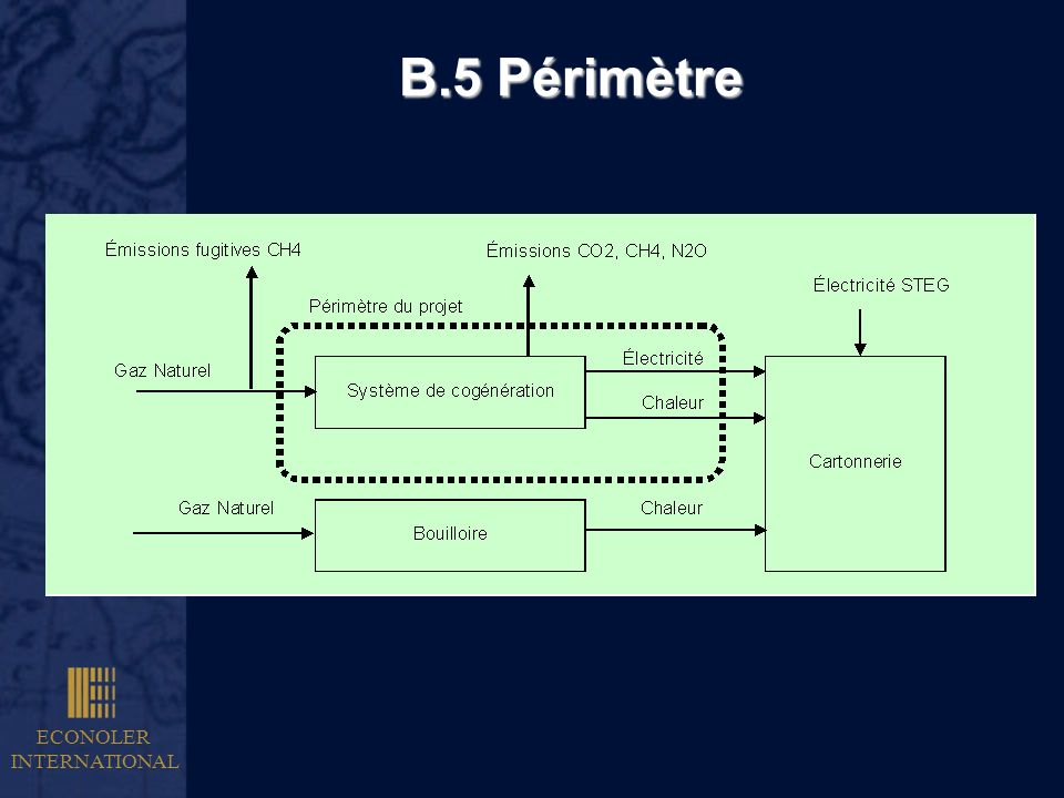 B.5 Périmètre ECONOLER INTERNATIONAL