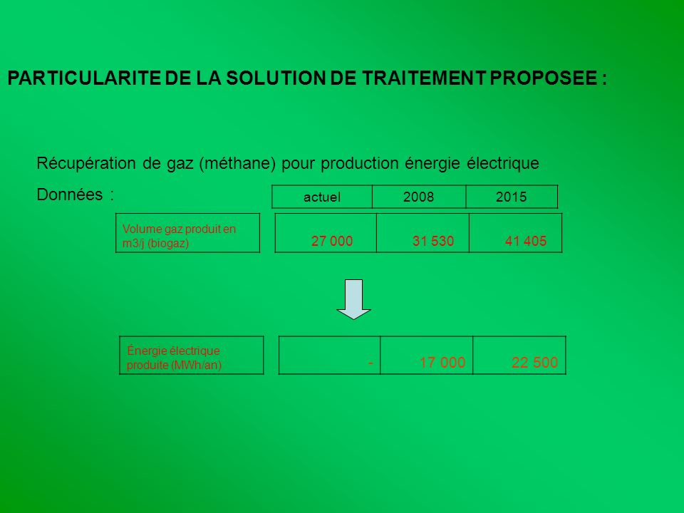 PARTICULARITE DE LA SOLUTION DE TRAITEMENT PROPOSEE :