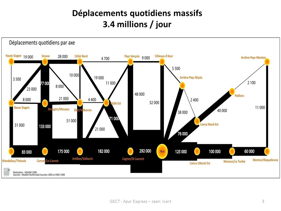 Déplacements quotidiens massifs
